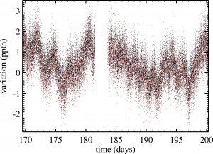 Synthetic data for the new pointing capabilities of Kepler. The red points show when the planet is transiting.