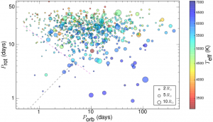 Figure 2 from McQuillan+ (2013) showing rotation periods of host stars (P_rot) vs. orbital periods of planetary candidates (P_orb). The size of the circle indicates the size of the planetary candidate, and the colors indicate stellar temperature.