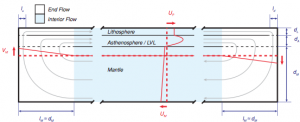 Flow structure of the convection cell in a model of the Earth's interior. Figure 3 from Crowley & O'Connell (2012) -- http://adsabs.harvard.edu/abs/2012GeoJI.188...61C.