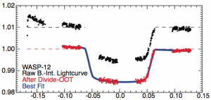 Fig. 3 from Mandel+ (2013) showing the combined-light time series for WASP-12 during transit.