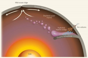 At a subduction zone, one plate of oceanic lithosphere dives under another plate, which 'dewaters' to plate (blue arrows) into the overlying mantle wedge and produces arc volcanism at the surface. Part of the hydrated mantle wedge frees itself and mixes into surrounding depleted mantle. From Widom, Nature 443, 516-517 (2006).