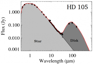 Light emitted by the star HD105 and the debris disk orbiting it. From Donaldson+ (2012) -- http://adsabs.harvard.edu/abs/2012ApJ...753..147D.
