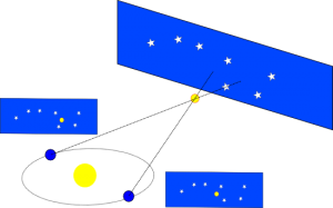 Observing stellar parallax. From http://en.wikipedia.org/wiki/File:ParallaxeV2.png.