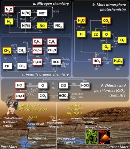 Possible processes and chemical reactions in the martian atmosphere. From Villanueva et al. (2013 -- http://www.sciencedirect.com/science/article/pii/S0019103512004599).