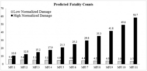 Predicted fatality counts. MFI indicates masculinity-femininity index (1 -> very masculine name, 11 -> very feminine name), and hurricanes with low MFI (vs. high MFI) are masculine-named (vs. feminine- named). Predicted counts of deaths were estimated separately for each value of MFI of hurricanes, holding minimum pressure at its mean (964.90 mb).