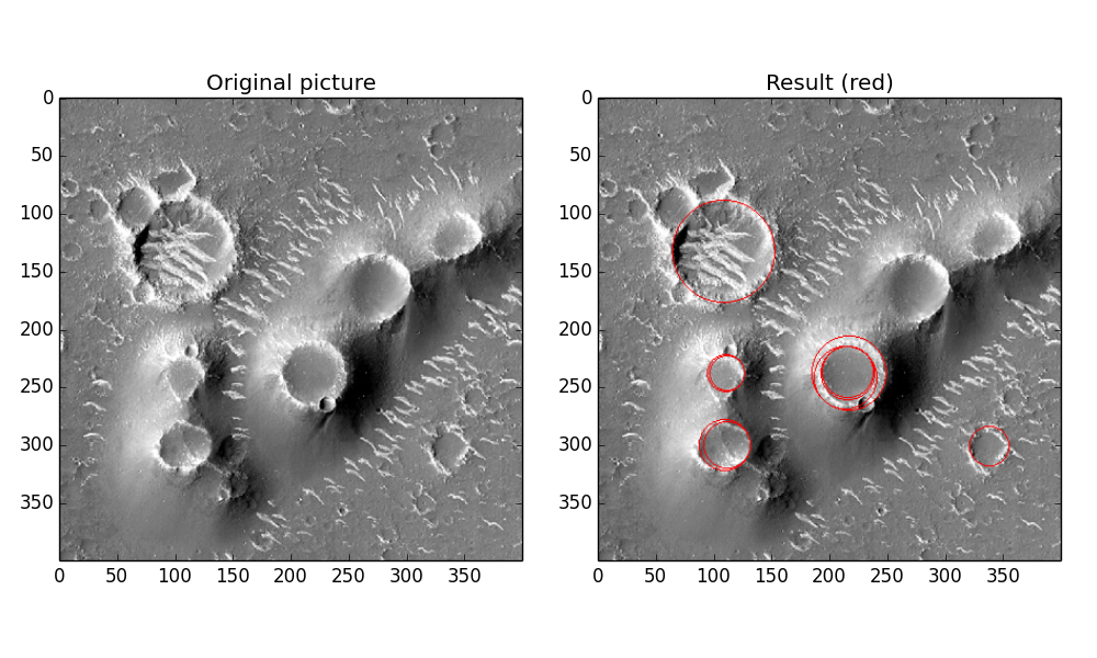 My attempt to automatically identify pitted cones using scikit-image.