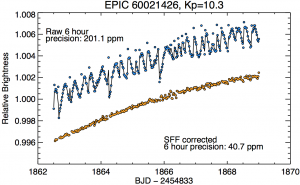 Comparison between raw K2 and corrected photometry. Figure 5 for Vanderburg & Johnson (2014).