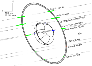 The Chariklo ring system. The dotted lines are the trajectories of the star relative to Chariklo in the plane of the sky, as observed from eight sites, the arrow indicating the direction of motion.