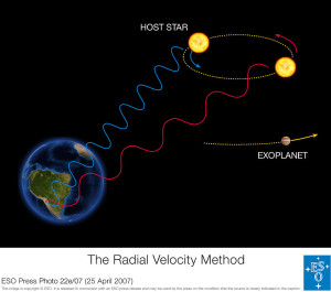 The radial velocity method to detect exoplanet is based on the detection of variations in the velocity of the central star, due to the changing direction of the gravitational pull from an (unseen) exoplanet as it orbits the star. When the star moves towards us, its spectrum is blueshifted, while it is redshifted when it moves away from us. By regularly looking at the spectrum of a star - and so, measure its velocity - one can see if it moves periodically due to the influence of a companion. From http://en.wikipedia.org/wiki/Doppler_spectroscopy#mediaviewer/File:ESO_-_The_Radial_Velocity_Method_%28by%29.jpg.