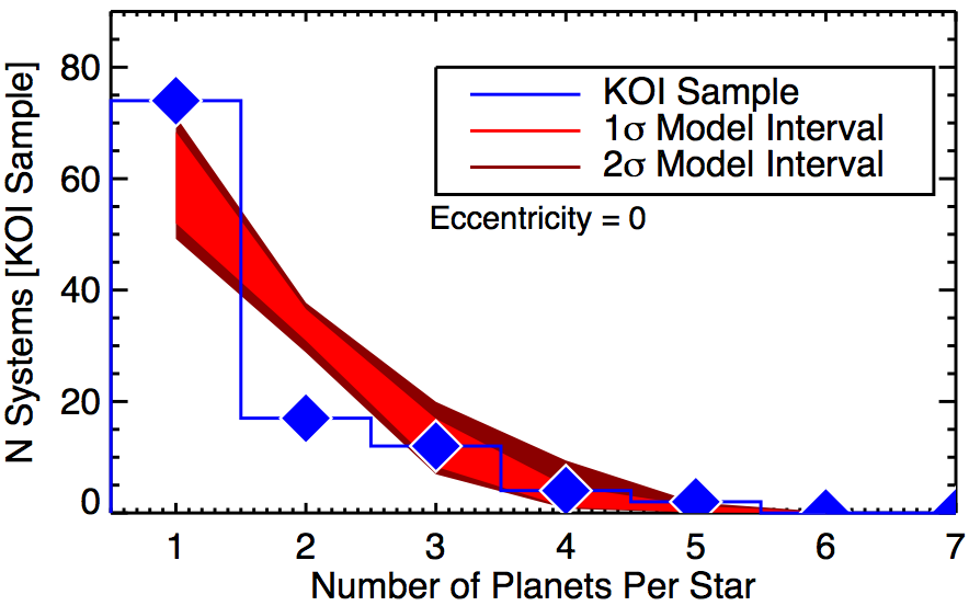 From Ballard & Johnson (2015), this figure compares the number of stars with a certain number of planets detected by Kepler (blue diamonds) to our expectations (in red) if single planet systems actually had more planets hidden from Kepler's view. The disagreement between the blue and red curves suggests that many of those apparently singleton planets really are only children and single and multi-planet systems are inherently different.