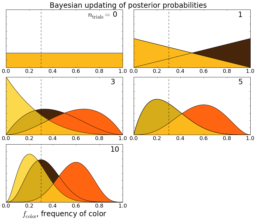 Applying Bayesian inference to determine the frequency of Reese's pieces colors.