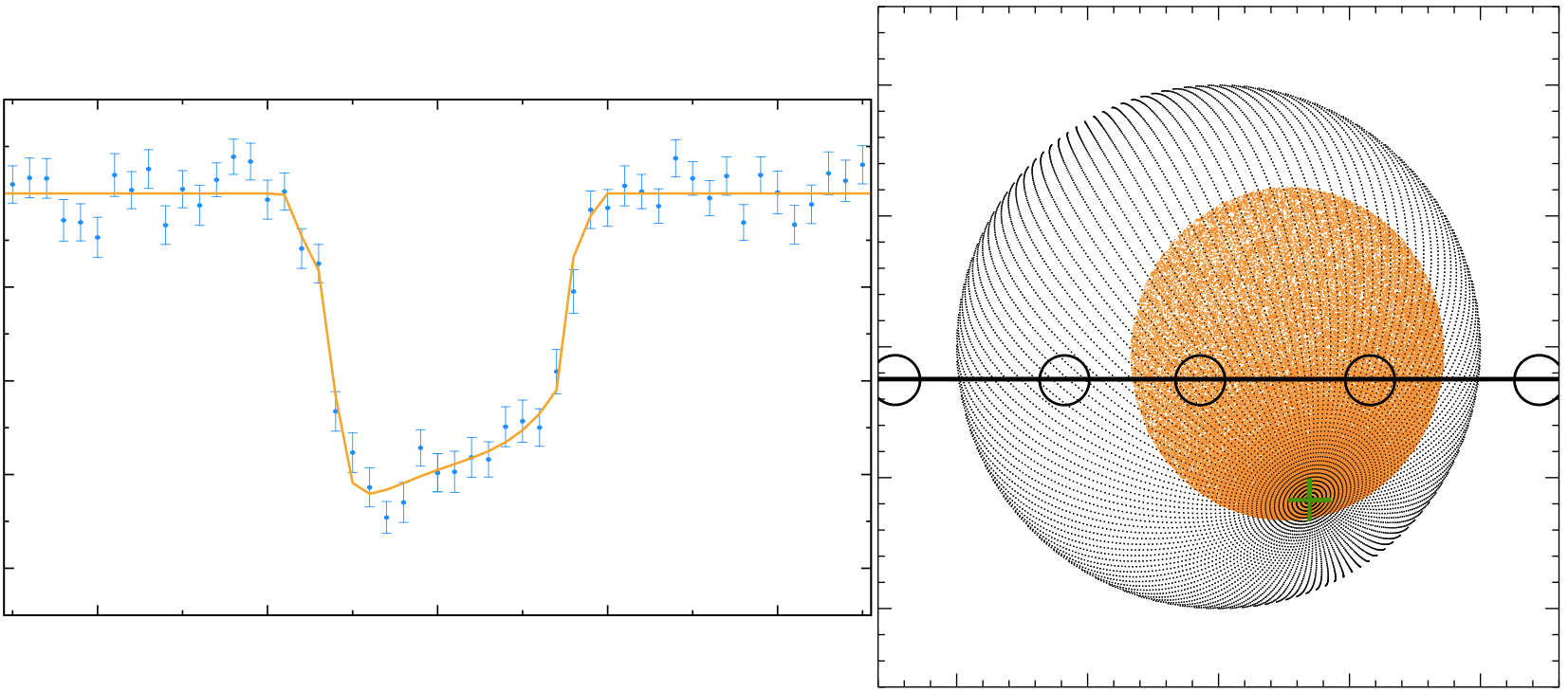 (left) CoRoT-29 b transit light curve. (right) Planet transiting star spot.