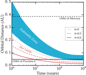 Fig. 11 from Barnes et al. (2016) showing evolution of the HZ (blue region) of Proxima Centauri, along with the orbits of Proxima Centauri b (solid line) and Mercury (dashed line).