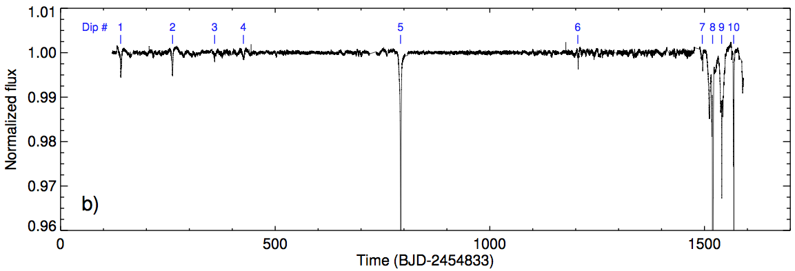 Flux time series for Boyajian's star, showing the 4-year Kepler observations. From Boyajian et al. (2016).